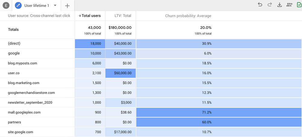 Nouvelle Version Google Analytics