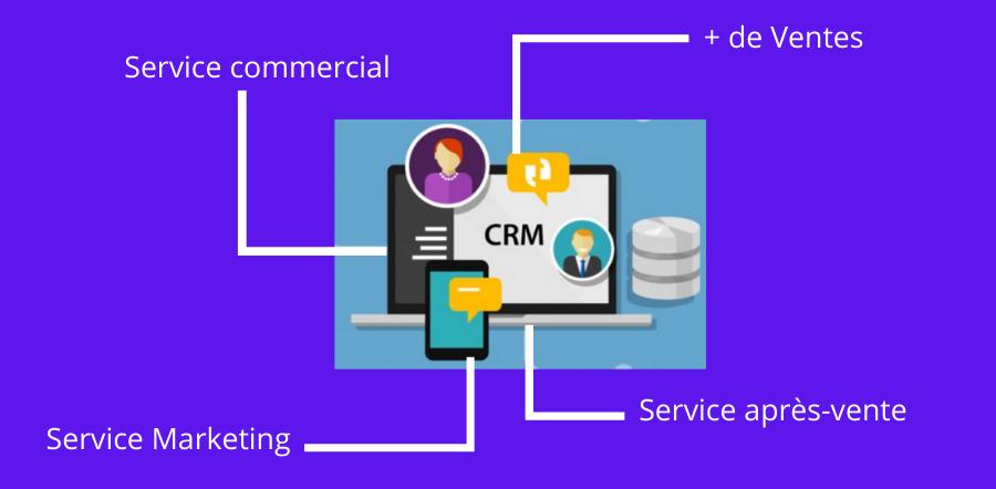 Avez-vous besoin d'une solution CRM ?